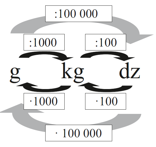 Maßeinheiten PDF
